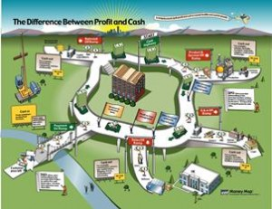 Difference Between Profit and Cash Learning Map