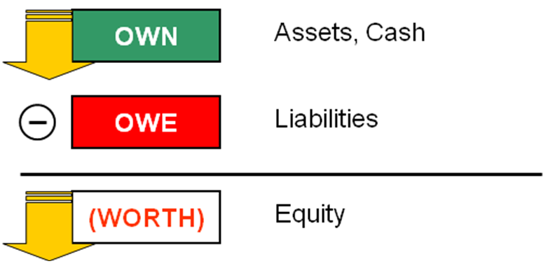 Detroit Balance Sheet