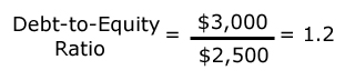 Debt-to-Equity Example