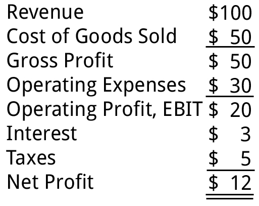Income Statement Example  Loss Profit Statement