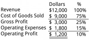 Operating Profit Example