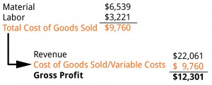 Variable Costs Example